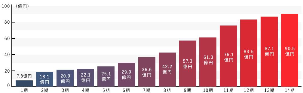 プラウド 売上高の推移 グラフ